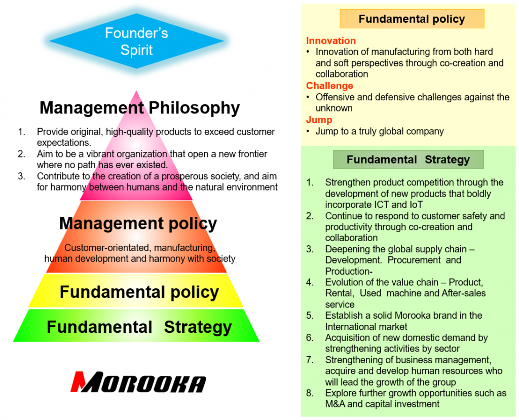 Morooka Group Mid-term Management Plan (2019-2021)